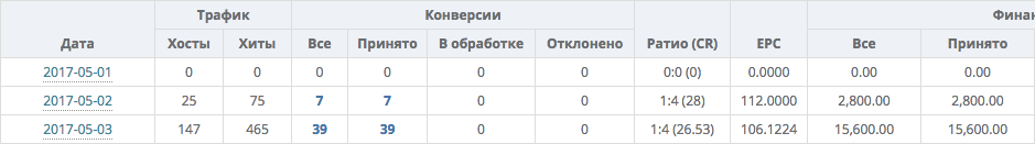 Case: More than a million rubles per month with Instagram and 3Snet