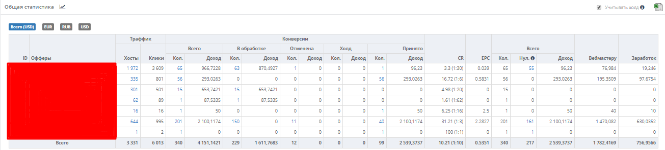 Кейс 3net: Как лить на гемблинг с Яндекс.Директ