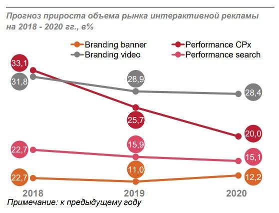 Как меняется российский digital