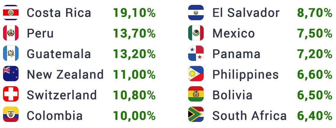 Лучшие страны, с которыми стоит работать по бинарным опционам