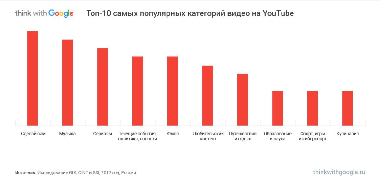 Обзор аудитории российского YouTube 2018