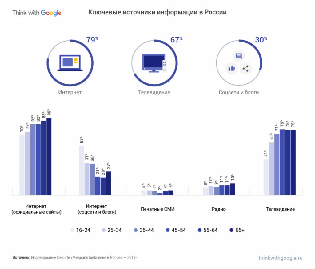 Как меняется поведение россиян в сети?