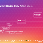 Аудитория растет. Все больше пользователей Facebook, Instagram, TikTok
