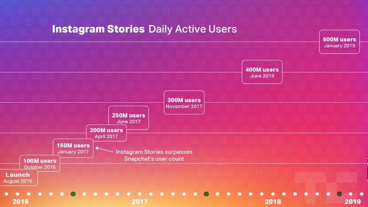 Аудитория историй в Instagram достигла 500 млн человек