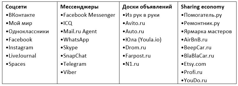 S-commerce или как продавать в мессенджерах и соцсетях?