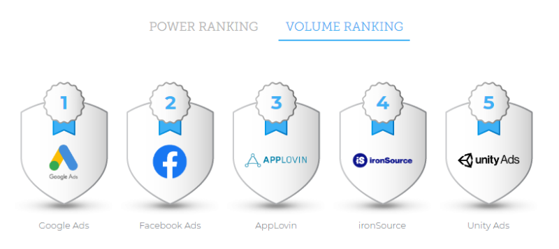 What are the most effective platforms for online advertising?