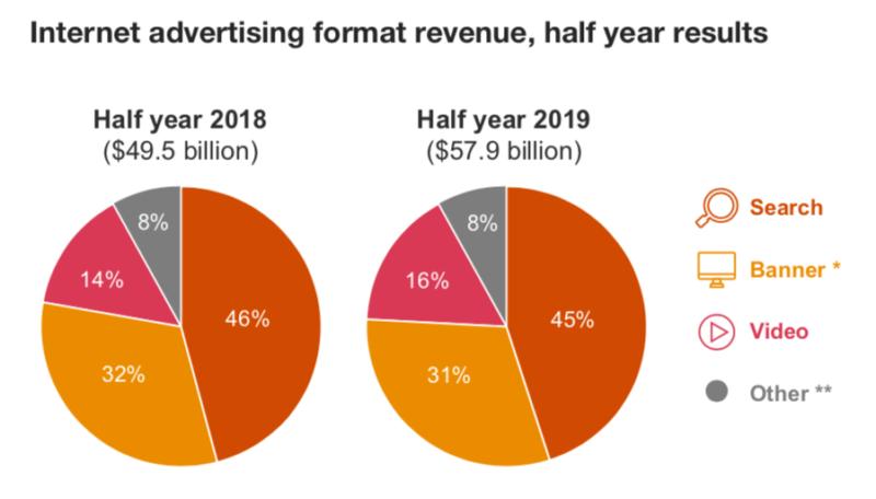 Рынок онлайн-рекламы в США продолжает рост
