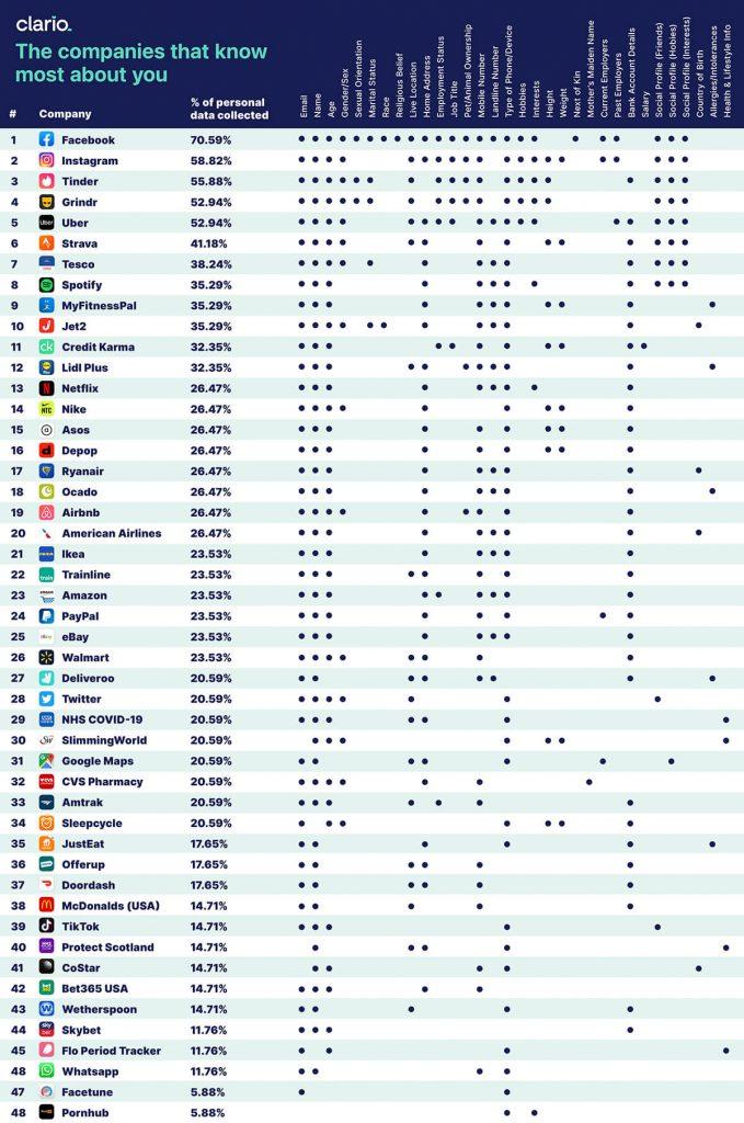Какие компании собирают больше всего данных о своих пользователях