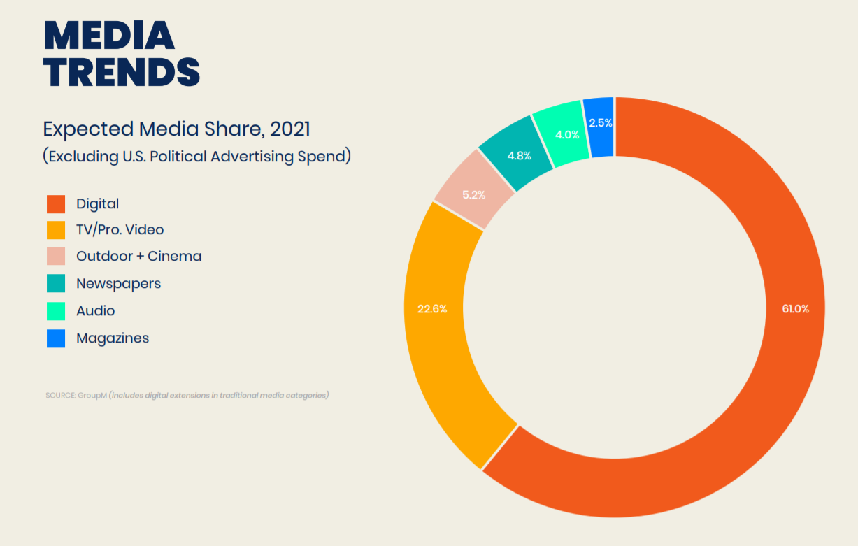 media trends forecasts 2021