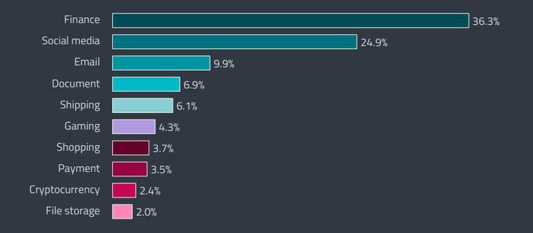 Россия лидирует по количеству вредоносных сайтов и криптовалютных угроз